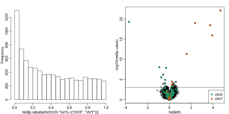 p-value histogram and volcano plot for comparison between sexes. The Y chromosome genes (considered to be positives) are highlighted in red. The X chromosome genes (a subset is considered to be positive) are shown in green.