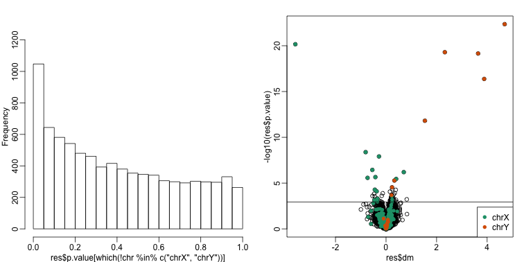 p-value histogram and volcano plot for comparison between sexes for Combat. The Y chromosome genes (considered to be positives) are highlighted in red. The X chromosome genes (a subset is considered to be positive) are shown in green.