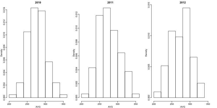 Batting average histograms for 2010, 2011, and 2012.