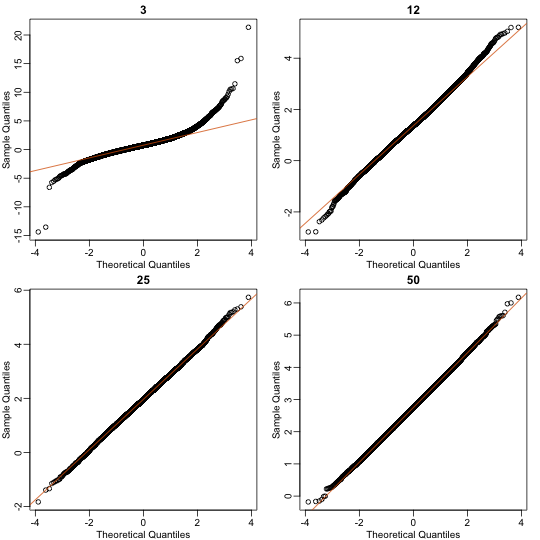 Quantile versus quantile plot of simulated ratios versus theoretical normal distribution for four different sample sizes.