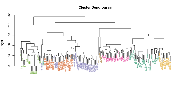 Dendrogram showing hierarchical clustering of tissue gene expression data with colors denoting tissues.