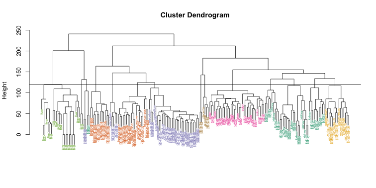 Dendrogram showing hierarchical clustering of tisuse gene expression data with colors denoting tissues. Horizontal line defines actual clusters.