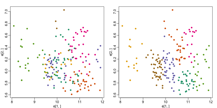 Plot of gene expression for first two genes (order of appearance in data) with color representing tissue (left) and clusters found with kmeans (right).