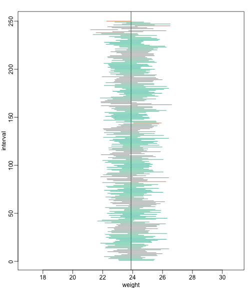 We show 250 random realizations of 95% confidence intervals. The color denotes if the interval fell on the parameter or not.