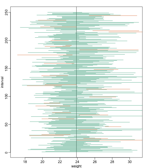 We show 250 random realizations of 95% confidence intervals, but now for a smaller sample size. The confidence interval is based on the CLT approximation. The color denotes if the interval fell on the parameter or not.
