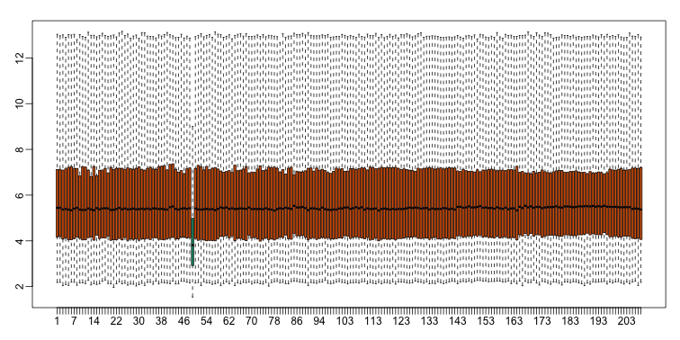 Boxplot for log-scale expression for all samples.
