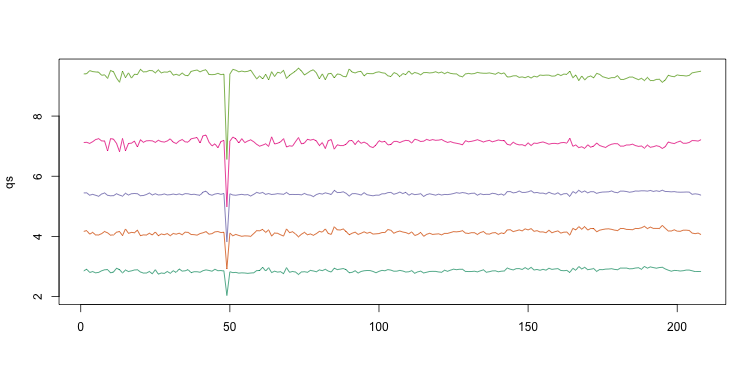 The 0.05, 0.25, 0.5, 0.75, and 0.95 quantiles are plotted for each sample.
