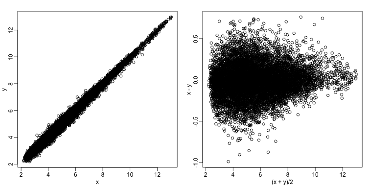 Scatter plot (left) and M versus A plot (right) for the same data.