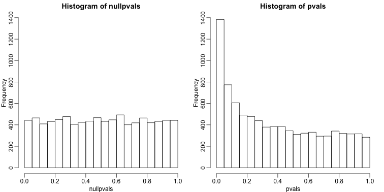 P-value histogram. We show a simulated case in which all null hypotheses are true (left) and p-values from the gene expression described above.