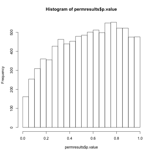 Histogram obtained after permuting labels.