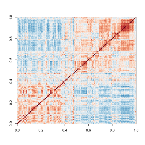 Image of correlations. Cell i,j  represents correlation between samples i and j. Red is high, white is 0 and red is negative.