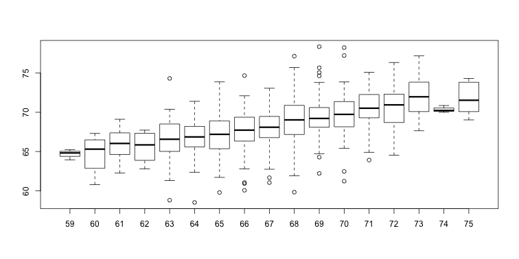 Boxplot of son heights stratified by father heights.