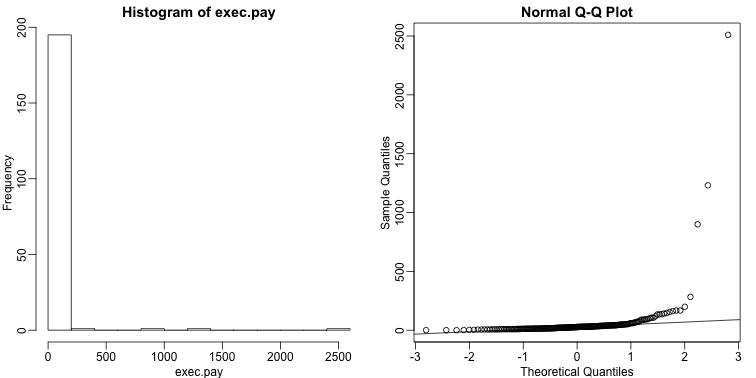 Histogram and QQ-plot of executive pay.