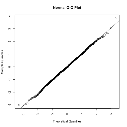 Example of the qqnorm function. Here we apply it to numbers generated to follow a normal distribution.