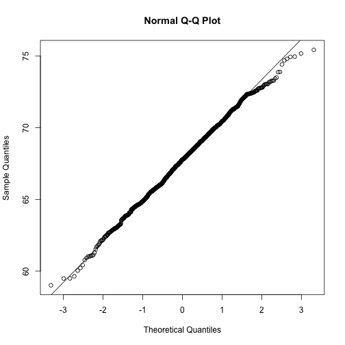 Second example of qqplot. Here we use the function qqnorm which computes the theoretical normal quantiles automatically.