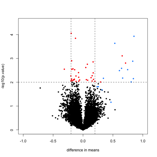 Volcano plot for t-test comparing two groups. Spiked-in genes are denoted with blue. Among the rest of the genes, those with p-value < 0.01 are denoted with red.