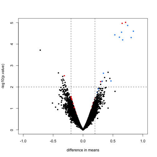 Volcano plot for moderated t-test comparing two groups. Spiked-in genes are denoted with blue. Among the rest of the genes, those with p-value < 0.01 are denoted with red.