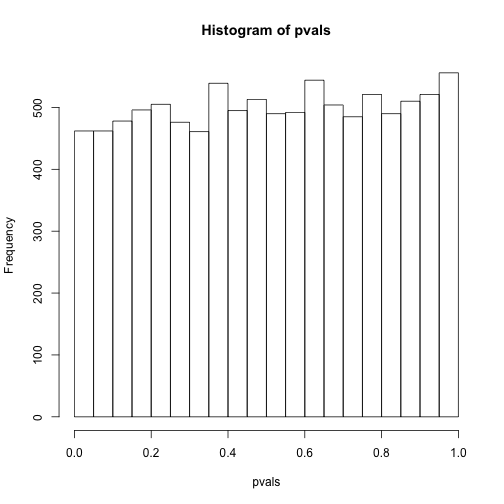 P-value histogram for 10,000 tests in which null hypothesis is true.