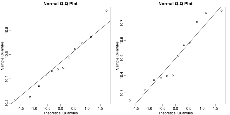 Normal qq-plots for one gene. Left plot shows first group and right plot shows second group.