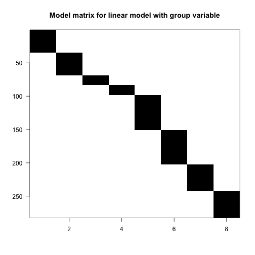 Image of model matrix for linear model with group variable. This model, also with eight terms, gives a unique fitted value for each combination of type and leg.