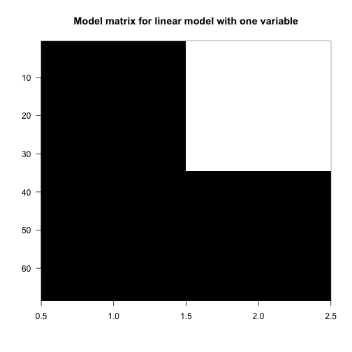 Model matrix for linear model with one variable.
