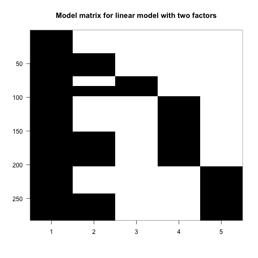Image of the model matrix for a formula with type + leg