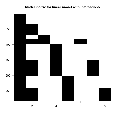 Image of model matrix with interactions.