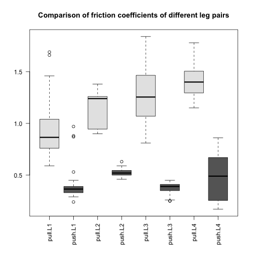 Comparison of friction coefficients of spiders' different leg pairs. The friction coefficient is calculated as the ratio of two forces (see paper Methods) so it is unitless.