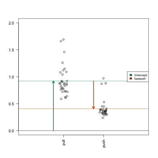 Diagram of the estimated coefficients in the linear model. The green arrow indicates the Intercept term, which goes from zero to the mean of the reference group (here the 'pull' samples). The orange arrow indicates the difference between the push group and the pull group, which is negative in this example. The circles show the individual samples, jittered horizontally to avoid overplotting.