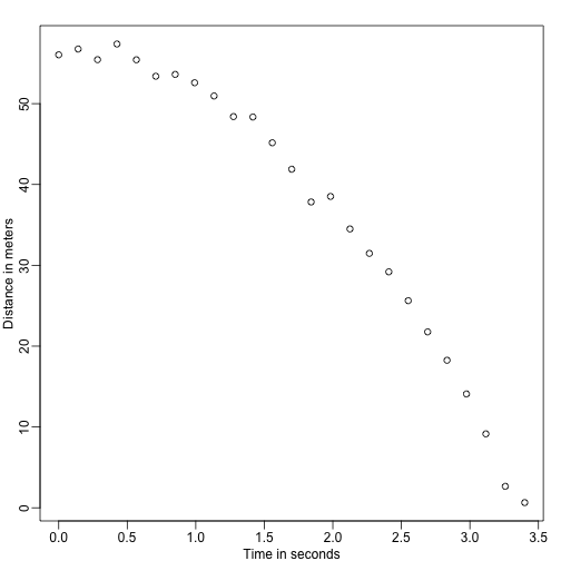 Simulated data for distance travelled versus time of falling object measured with error.