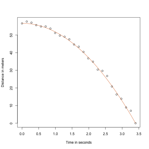 Fitted model for simulated data for distance travelled versus time of falling object measured with error.