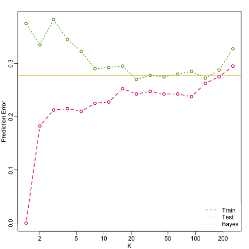 Prediction error in train (pink) and test (green) versus number of neighbors. The yellow line represents what one obtains with Bayes Rule.