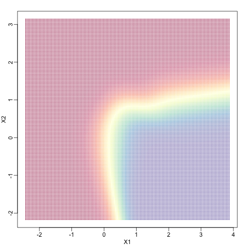 Probability of Y=1 as a function of X1 and X2. Red is close to 1, yellow close 0.5 nad blue close to 0.