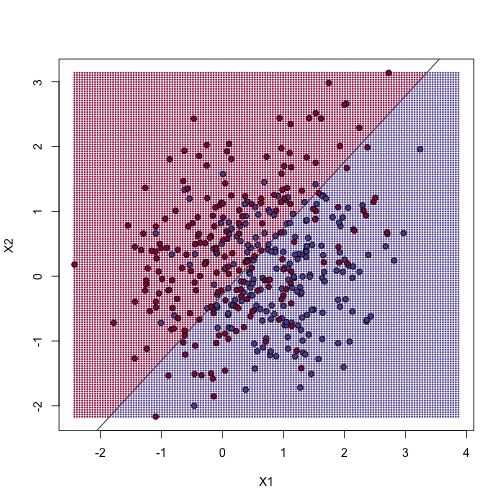 We estimate the probability of 1 with a linear regression model with X1 and X2 as predictors. The resulting prediction map is divided into parts that are larger than 0.5 (red) and lower than 0.5 (blue).