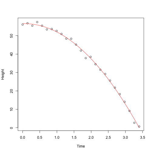 Fitted parabola to simulated data for distance travelled versus time of falling object measured with error.