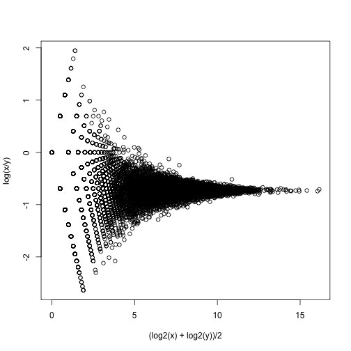 MA plot of replicated RNAseq data.
