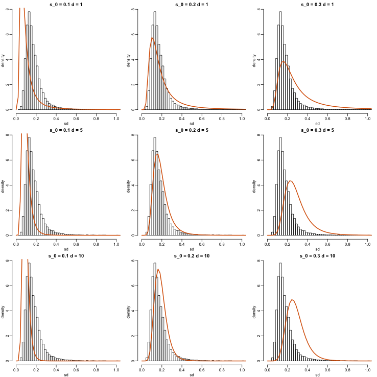 Histograms of sample standard deviations and densities of estimated distributions.