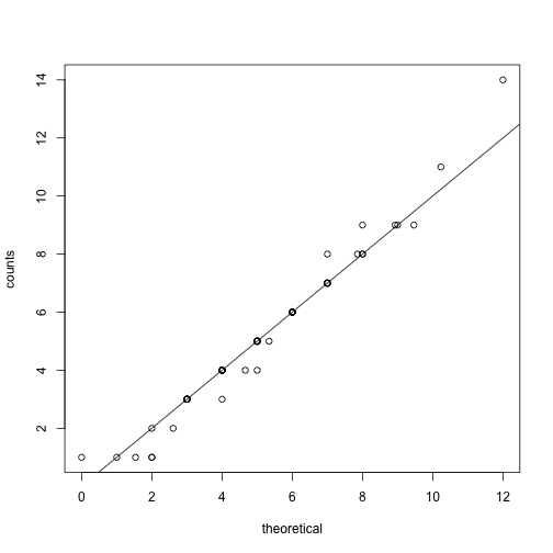Observed counts versus theoretical Poisson counts.