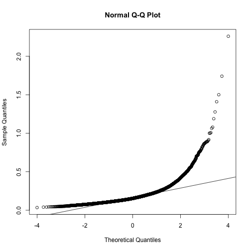 Normal qq-plot for sample standard deviations.