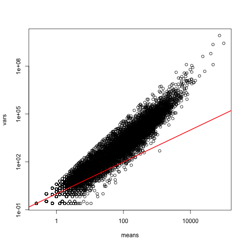 Variance versus mean plot. Summaries were obtained from the RNAseq data.