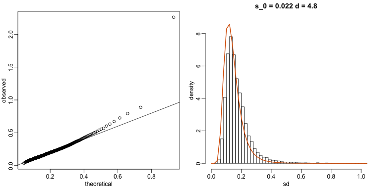 qq-plot (left) and density (right) demonstrate that model fits data well.