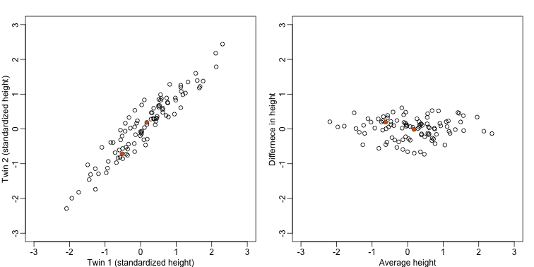 Twin height scatterplot (left) and MA-plot (right).