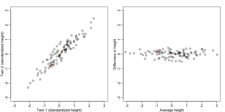 Twin height scatterplot (left) and after rotation (right).