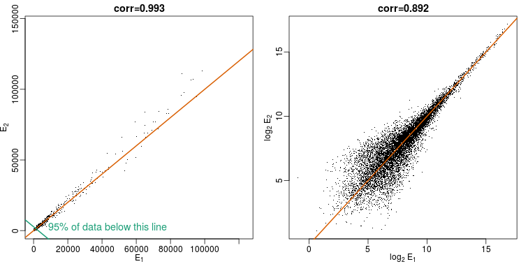 Gene expression data from two replicated samples. Left is in original scale and right is in log scale.