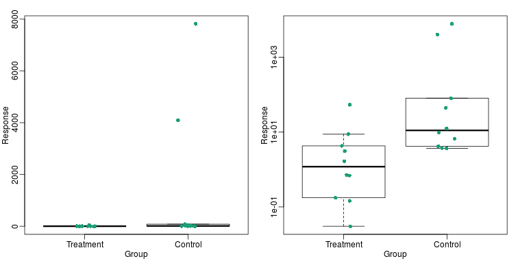 Data and boxplots for original data (left) and in log scale (right).