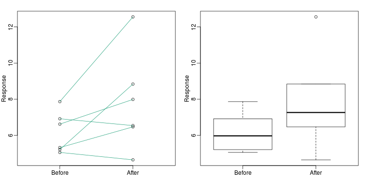 Another alternative is a line plot. If we don't care about pairings, then the boxplot is appropriate.
