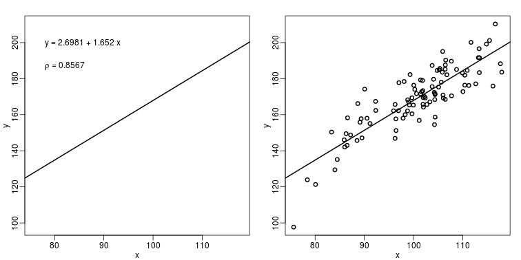The plot on the left shows a regression line that was fitted to the data shown on the right. It is much more informative to show all the data.