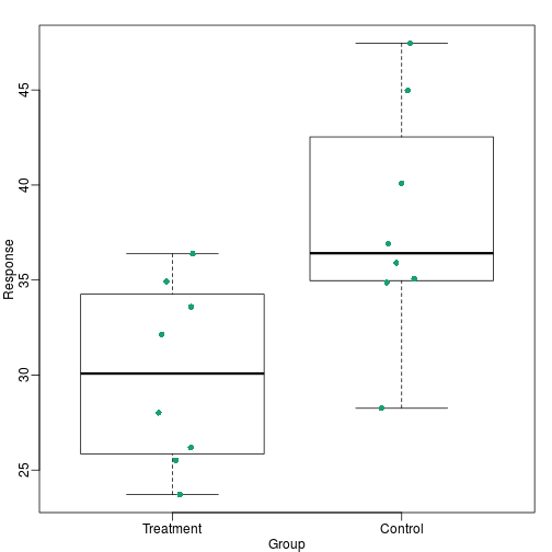 Treatment data and control data shown with a boxplot.