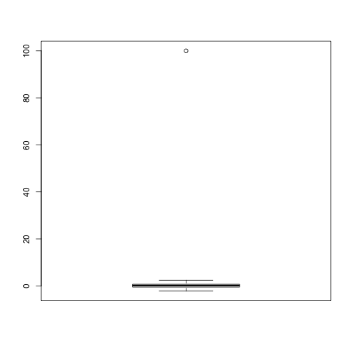 Normally distributed data with one point that is very large due to a mistake.