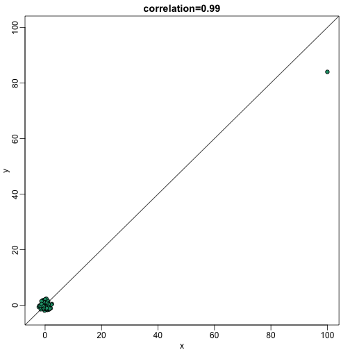 scatterplot showing bivariate normal data with one signal outlier resulting in large values in both dimensions.